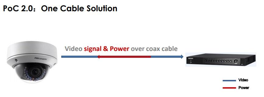 Giới thiệu công nghệ PoC - Cấp nguồn camera qua cáp đồng trục của Hikvision